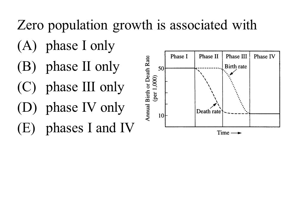 Zero population growth is associated with