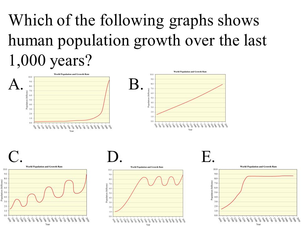 Which of the following graphs shows human population growth over the last 1,000 years A. B. C. D. E.