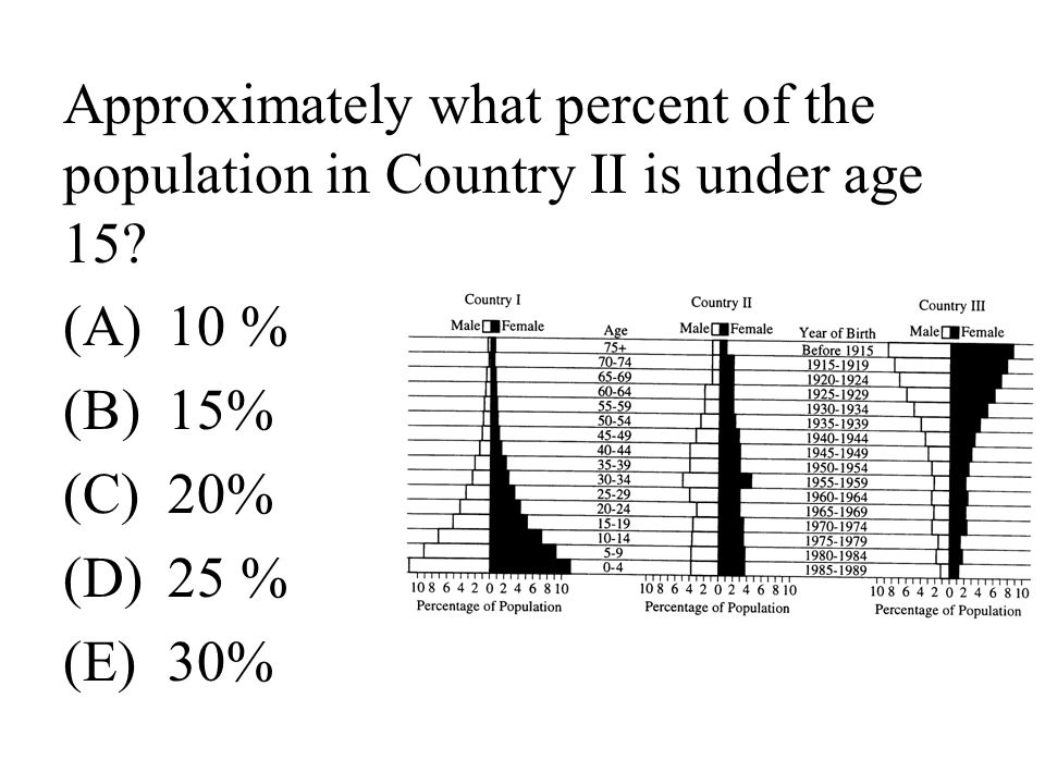 Approximately what percent of the population in Country II is under age 15