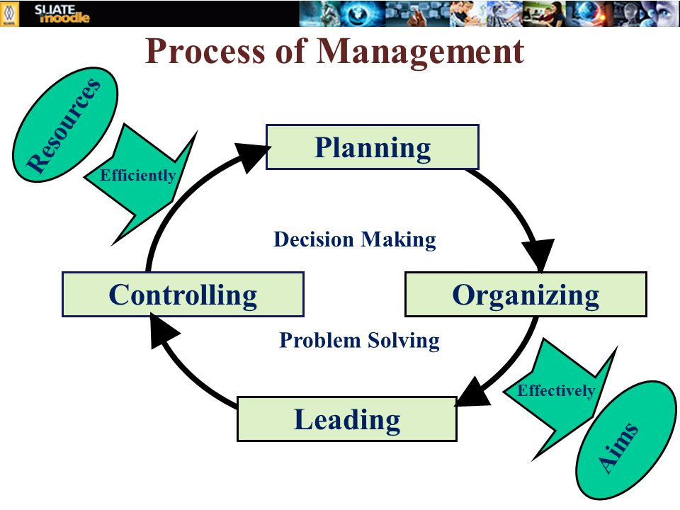 management preparing arranging prominent controlling