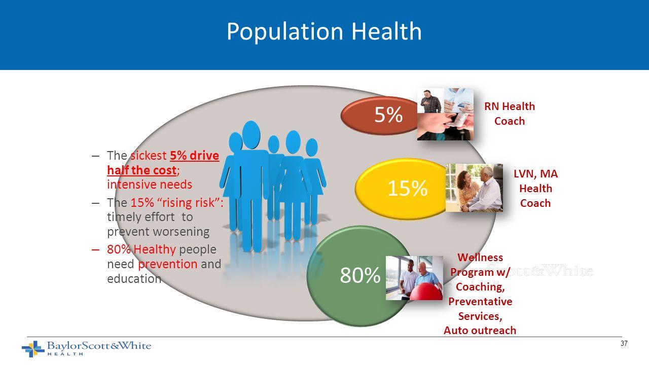 agenda payer agenda market response population health - ppt download