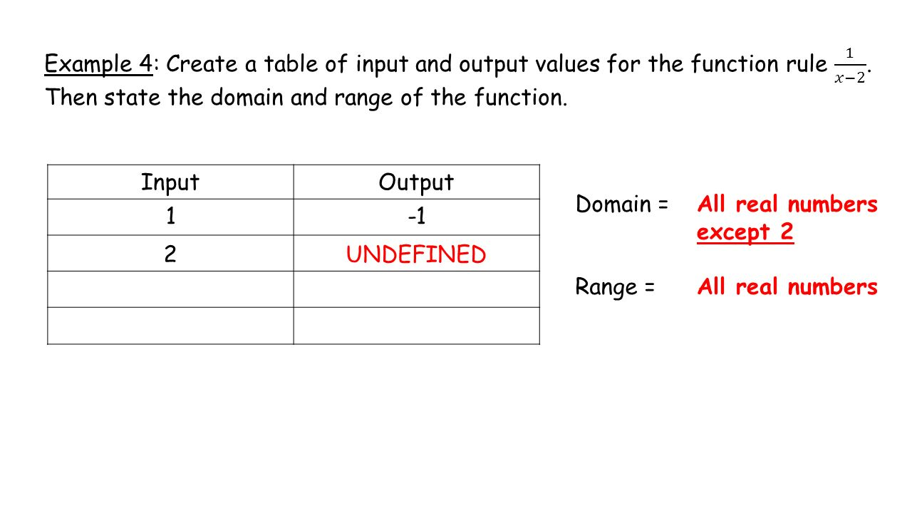Function domain and range worksheets