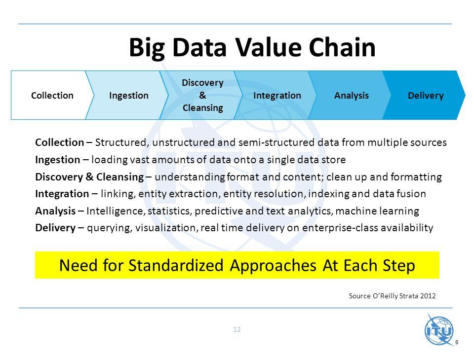 Iot Meets Big Data Standardization Considerations Ppt