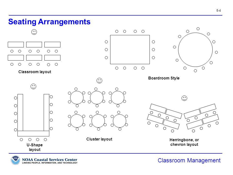 Z Arrangement Classroom Design Disadvantages ~ Classroom management objectives ppt video online download