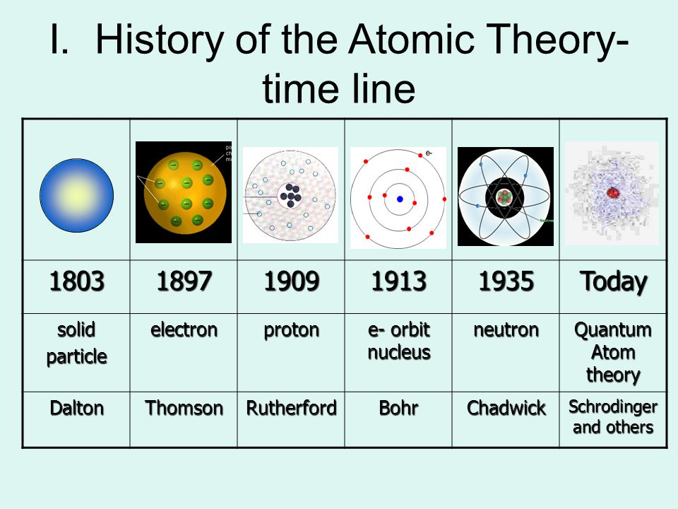 history of atomic clock A brief history of atomic clocks at nist: a handy timeline that charts the development of atomic clocks in the united states radio-controlled and atomic clocks.