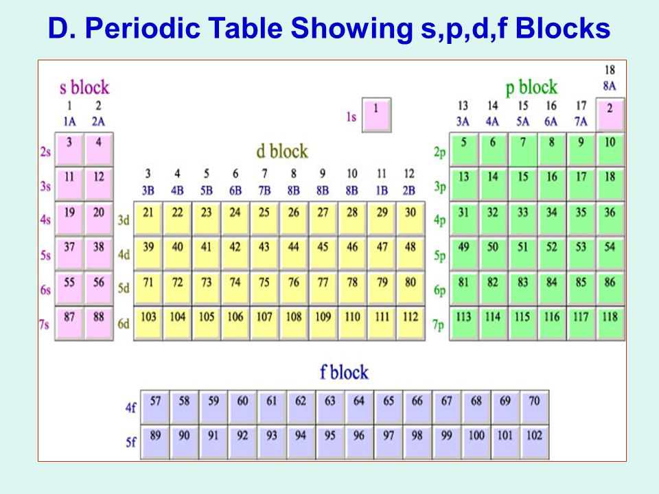 Periodic table periodic table p periodic table of elements and periodic table periodic table p periodic table ppt download urtaz Image collections