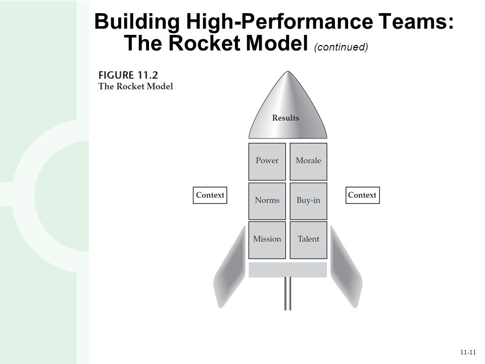 Building High Performance Teams The Rocket Model
