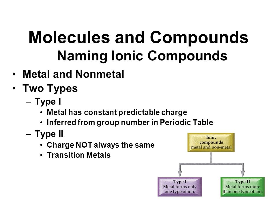 how to make an ionic compound with a transition metal