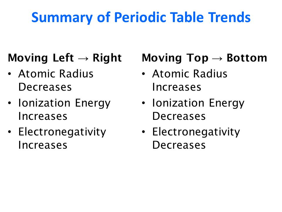 High school physical science ppt download summary of periodic table trends urtaz Gallery