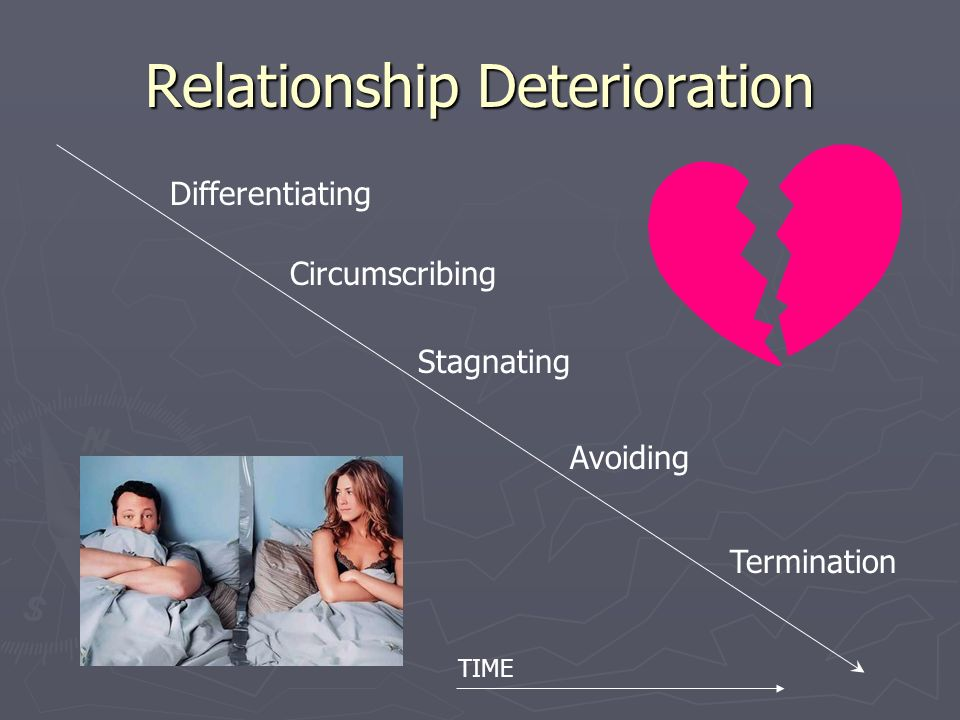 deterioration in interpersonal communication Interpersonal communication has been described as a critical tool for life adjustment, linking people to their environment 1 when communication disorders are present these links can be easily broken communication disorders form a diverse group of conditions that vary in terms of type, severity.