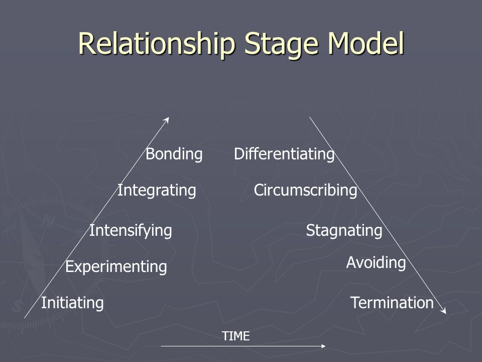 integrating stage of a relationship
