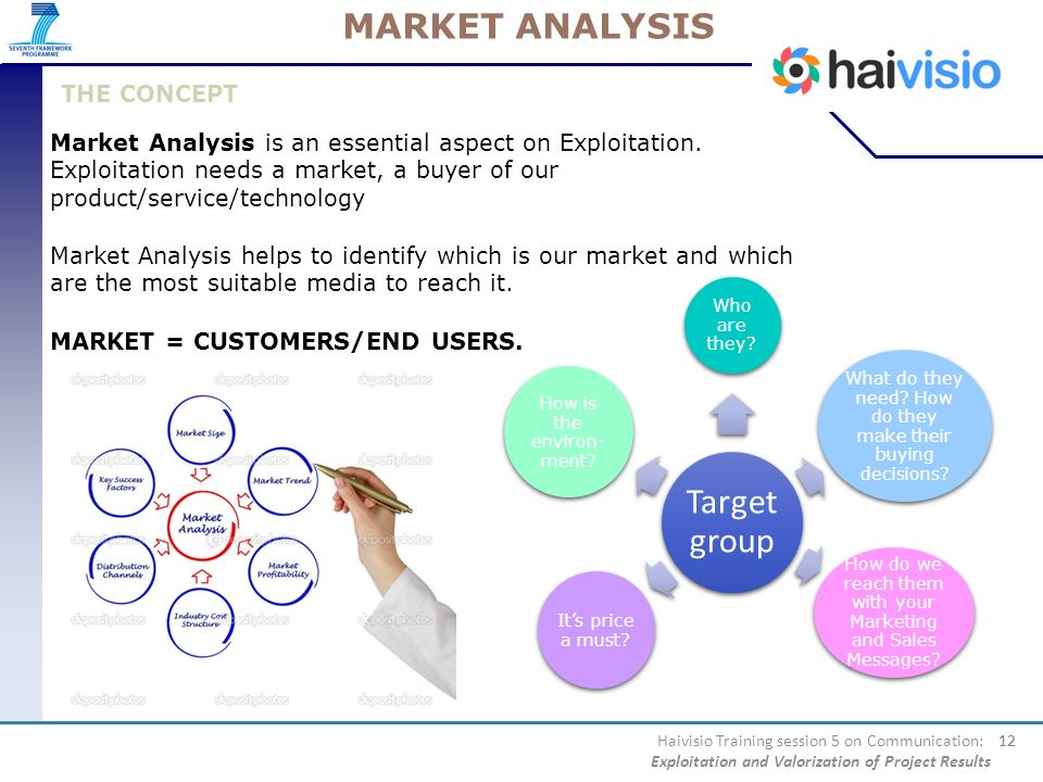 MARKET ANALYSIS THE CONCEPT