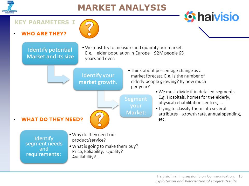 MARKET ANALYSIS Identify potential Market and its size