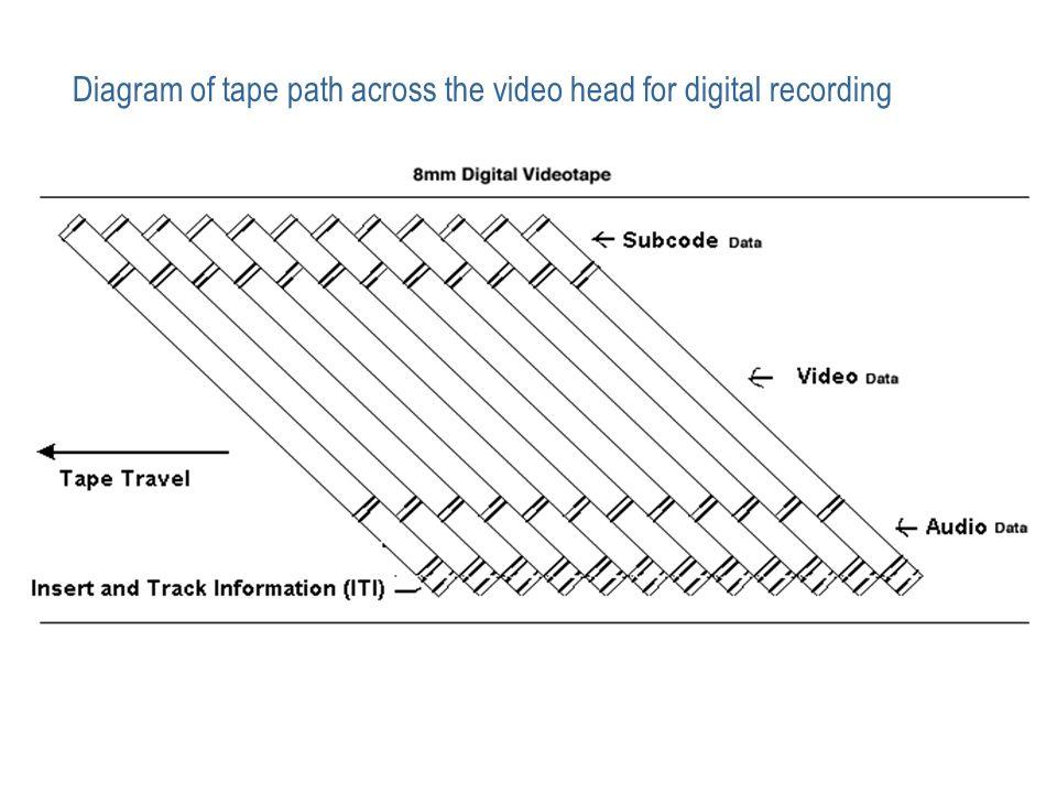 multimedia building block   video