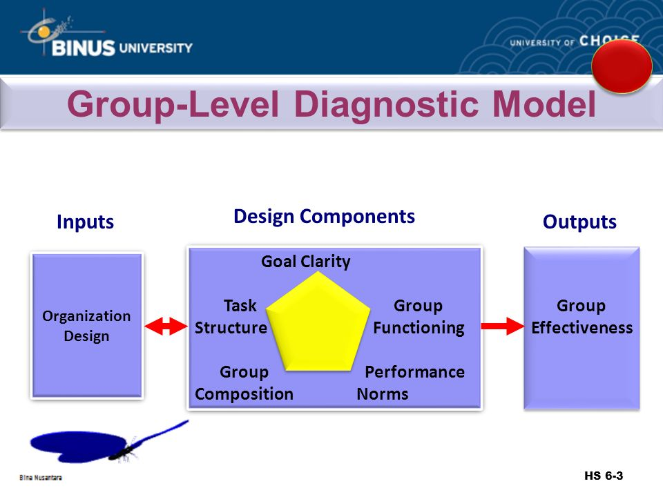 organizational level outputs To effectively measure your organization's performance you need to eliminate a   identify the strategic measurements right down to departmental level  they  may determine that measuring an employee's output or extent to which their work .