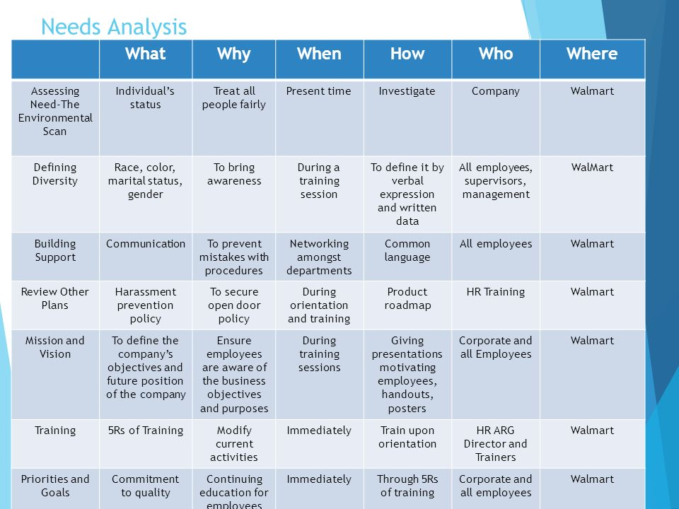 training needs analysis for walmart While there is a variety of constraints pushing clients and you to rush the process, there are three much worse things that can happen when you skip the training needs analysis: #1: teaching the right people the wrong skills.