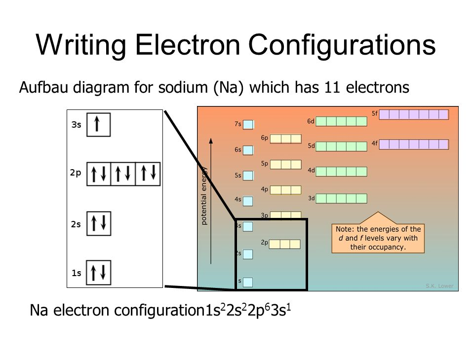 electron configurations - ppt video online download aufbau diagram copper