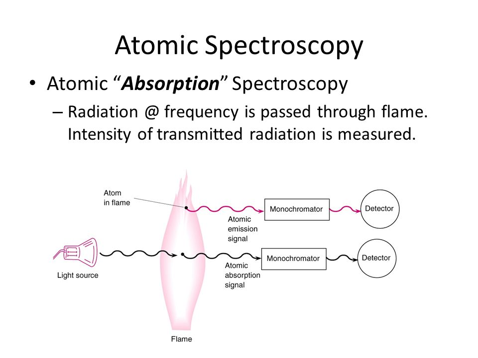 absorption of nuclear radiation essay 2015-3-23  nuclear medicine is a  the study of medical isotopes and nuclear radiation can  radioactive iodine on thyroid also has a high degree of selective absorption.