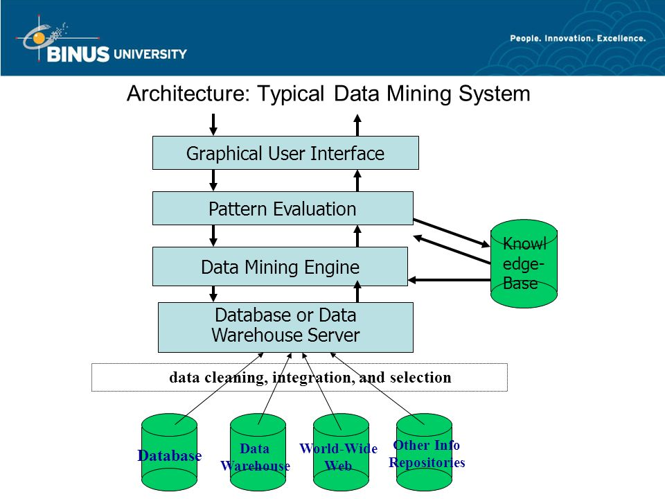 Integrated data mining architecture in helsinki