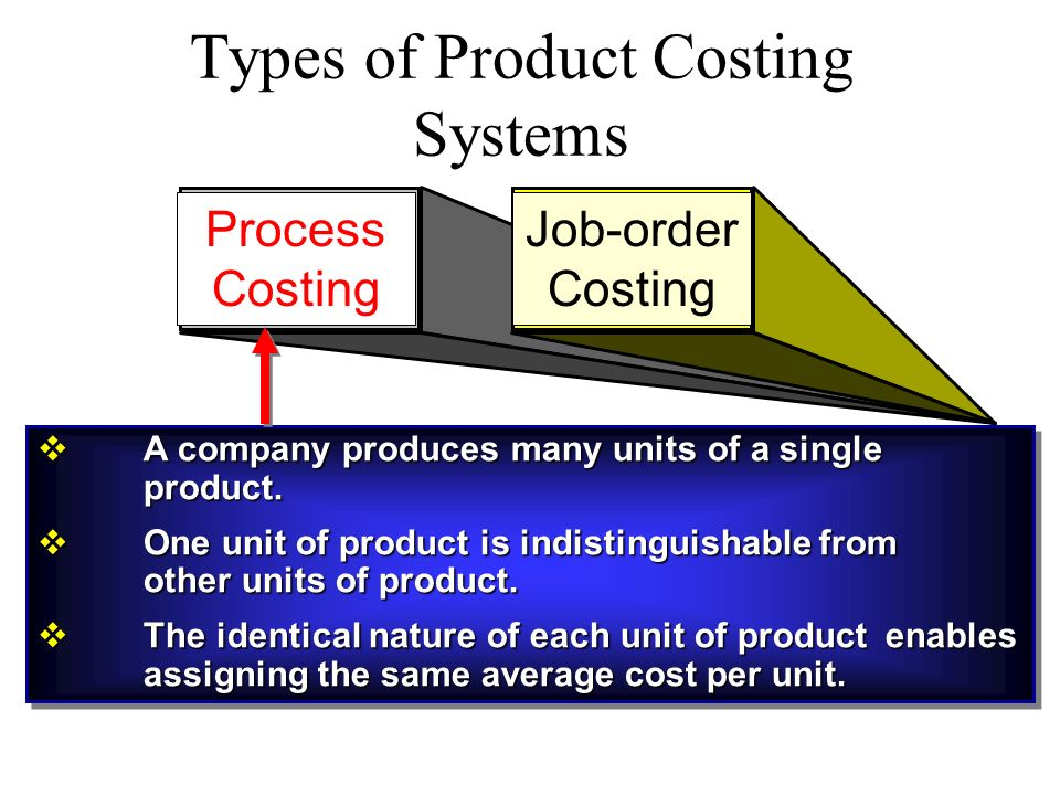 Activity-based costing: Innovative methods to decrease costs and increase profitability