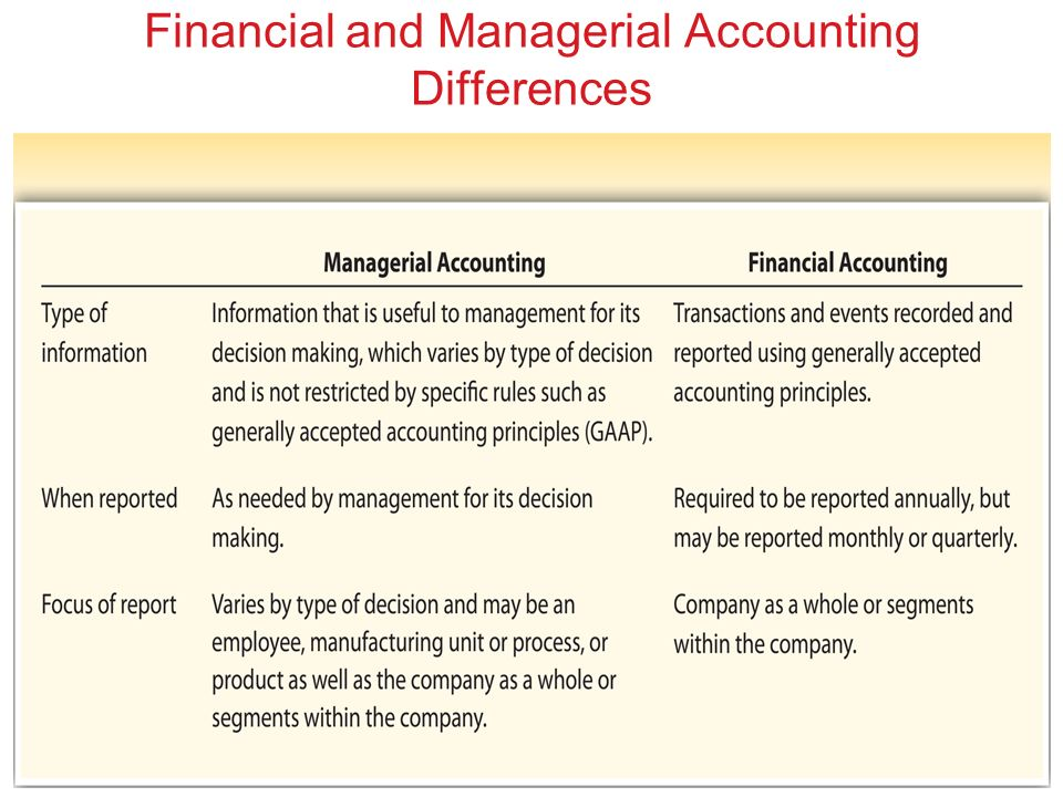 management accounting and financial accounting both Accountants and auditors assess financial operations and work to help least 2 years in management accounting results of their work in both meetings and.