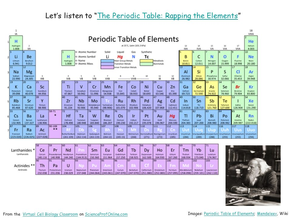About science prof online ppt download lets listen to the periodic table rapping the elements urtaz Gallery
