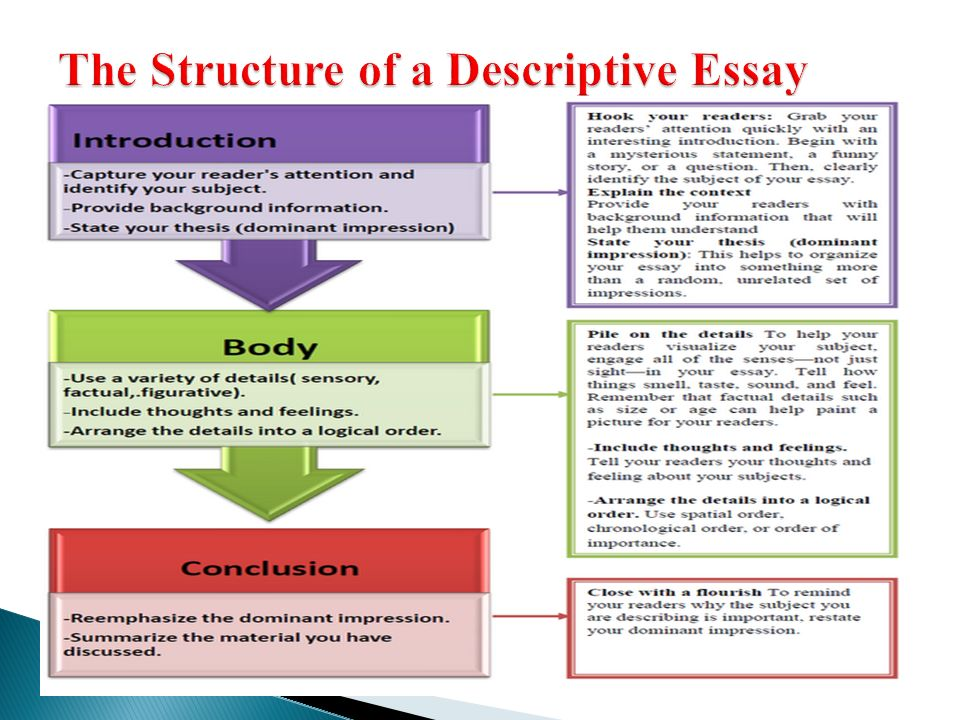 Descriptive essays structure