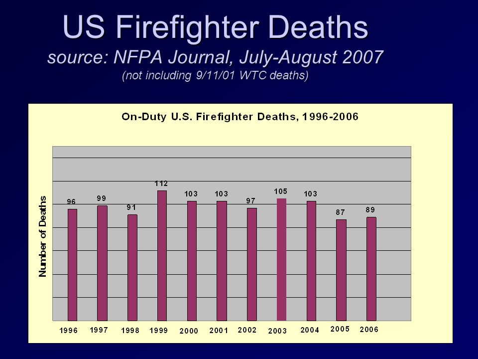 Firefighter Death And Injury Statistics Ppt Video Online