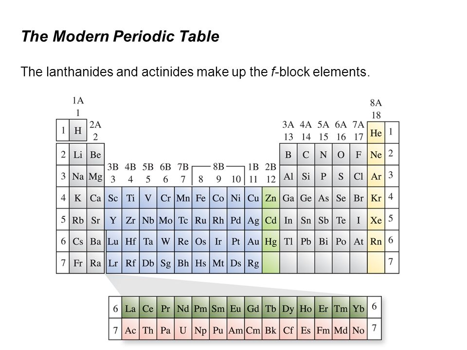 Electron configuration and the periodic table ppt video for 10 on the periodic table