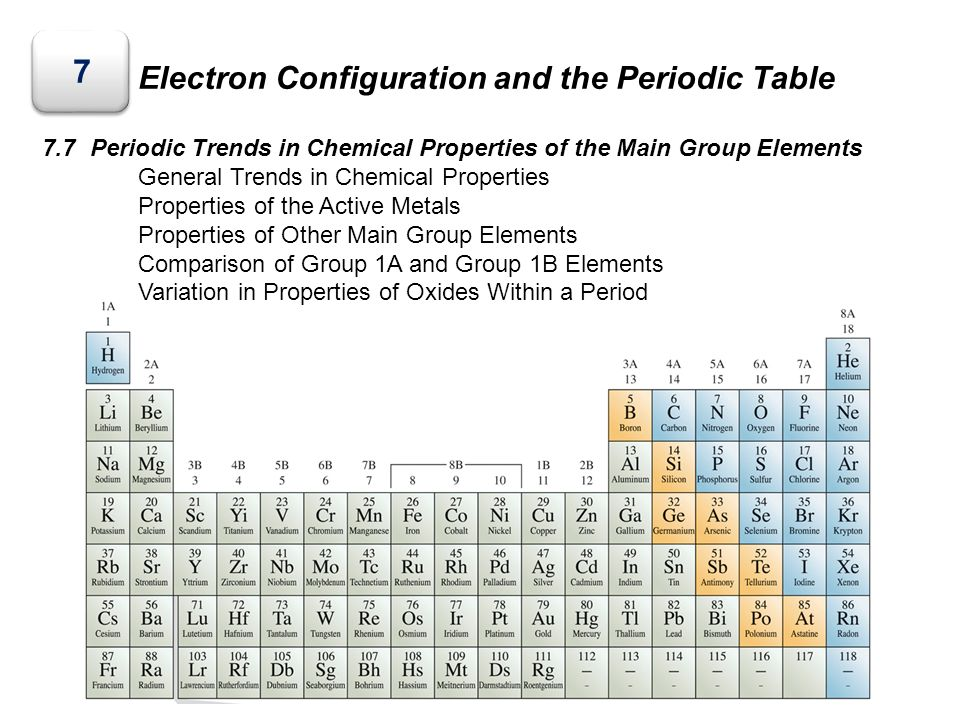 Electron configuration and the periodic table ppt video - Periodic table electron configuration ...