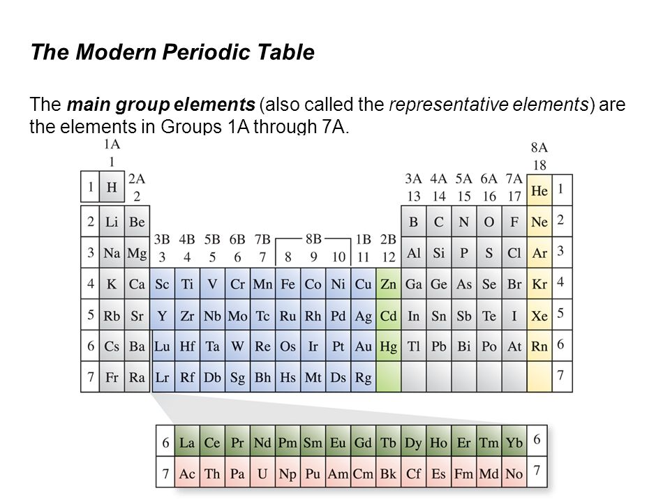 Periodic Table 10th element on the periodic table : Electron Configuration and the Periodic Table - ppt video online ...