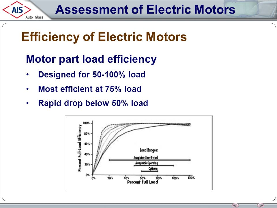 Electric motors electric motors ppt download for Most efficient electric motor