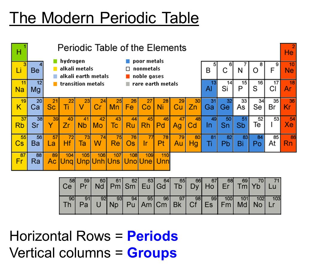 The periodic table chapter ppt video online download for Table th horizontal