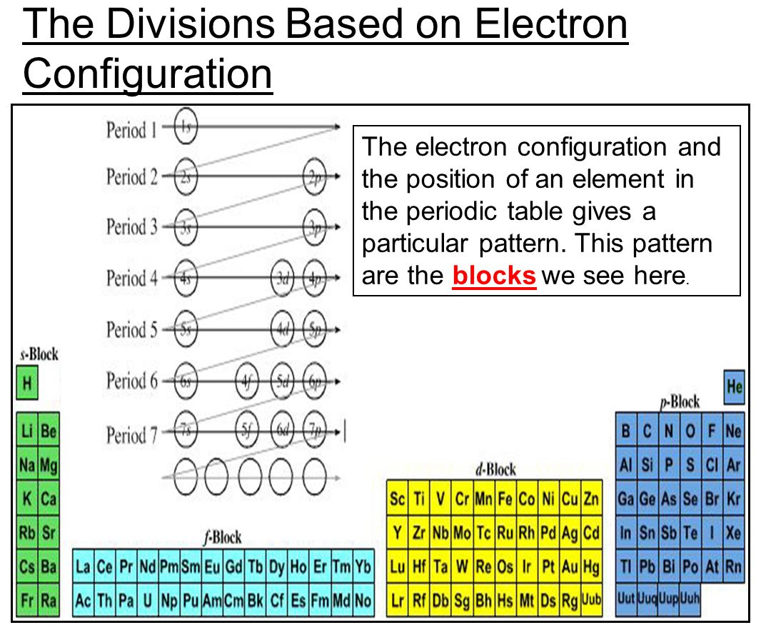 how to write electron configuration using the periodic table