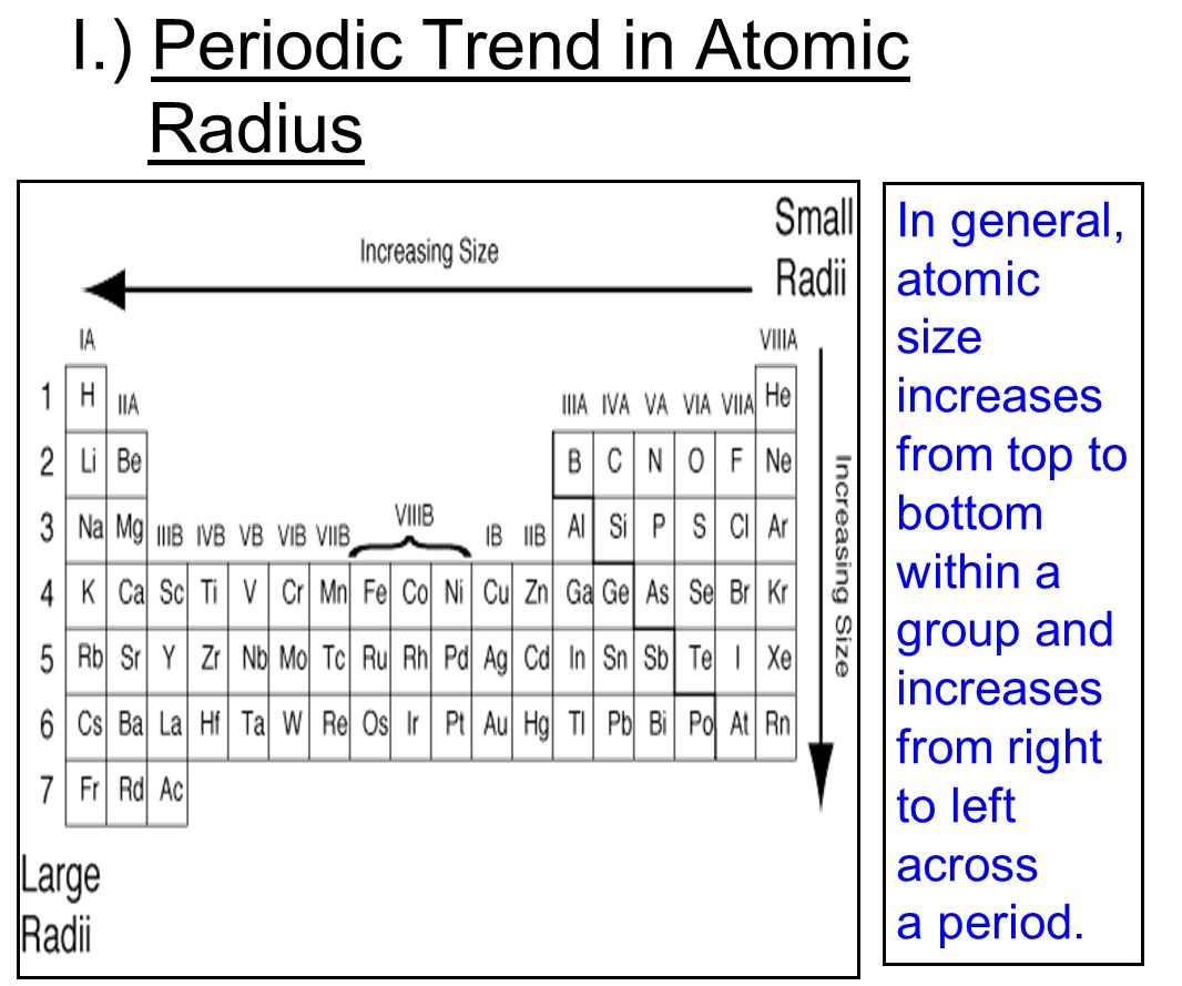 Atomic radius trends in the periodic table images periodic table atomic radius trends in the periodic table image collections the periodic table chapter ppt video online gamestrikefo Choice Image