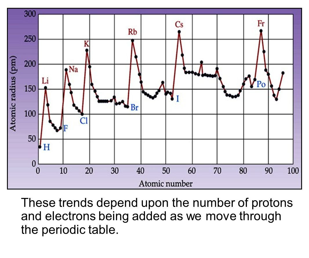 The periodic table chapter ppt video online download 44 these trends depend upon the number of protons and electrons being added as we move through the periodic table gamestrikefo Choice Image