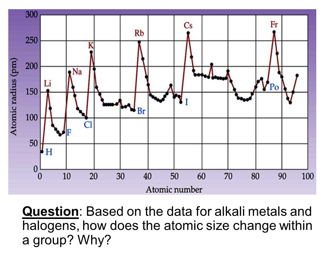 The periodic table chapter ppt video online download question based on the data for alkali metals and halogens how does the atomic gamestrikefo Image collections