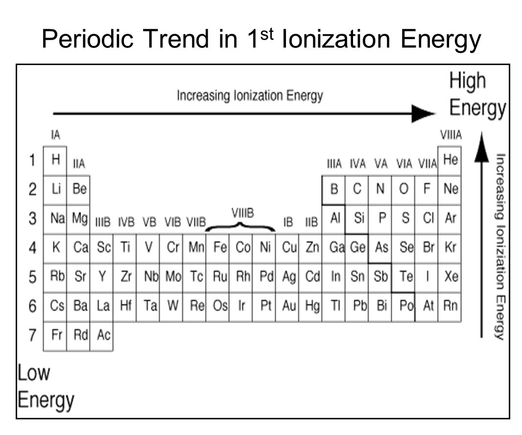 Ionization energies periodic table gallery periodic table images the periodic table chapter ppt video online download 55 periodic trend in 1st ionization energy gamestrikefo gamestrikefo Images