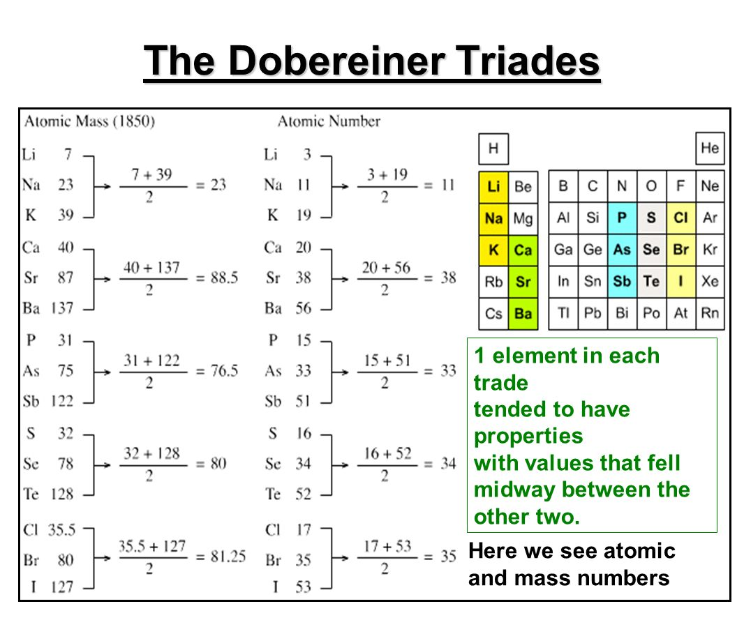 The periodic table chapter ppt video online download the dobereiner triades gamestrikefo Gallery