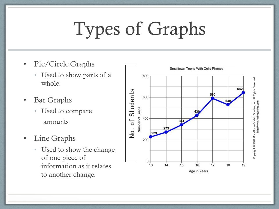 how to get bar graphs from pie graphs