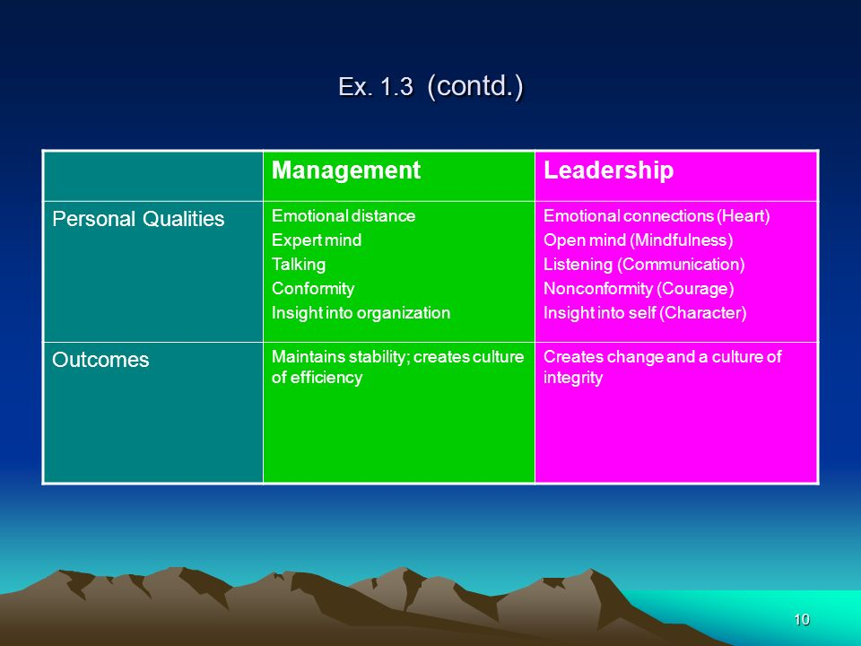 Ex. 1.3 (contd.) Management Leadership Personal Qualities Outcomes