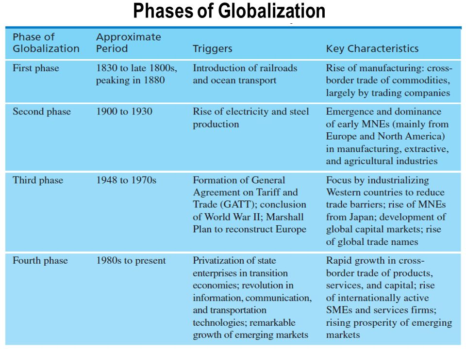 nestle globalization drivers Nestlé waters and the global issue of water supply: integratingcase study e social responsibility in the management process sebastien vaccari and richard fletcher nestlé official website, nestlecom rodwan, jg jr (2005) 'bottled water 2004: us and.
