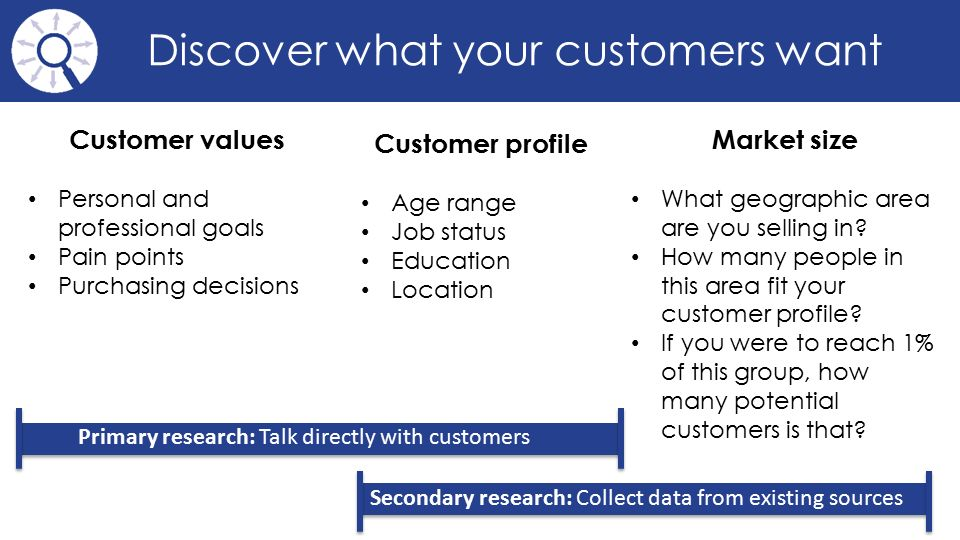 Discover what your customers want