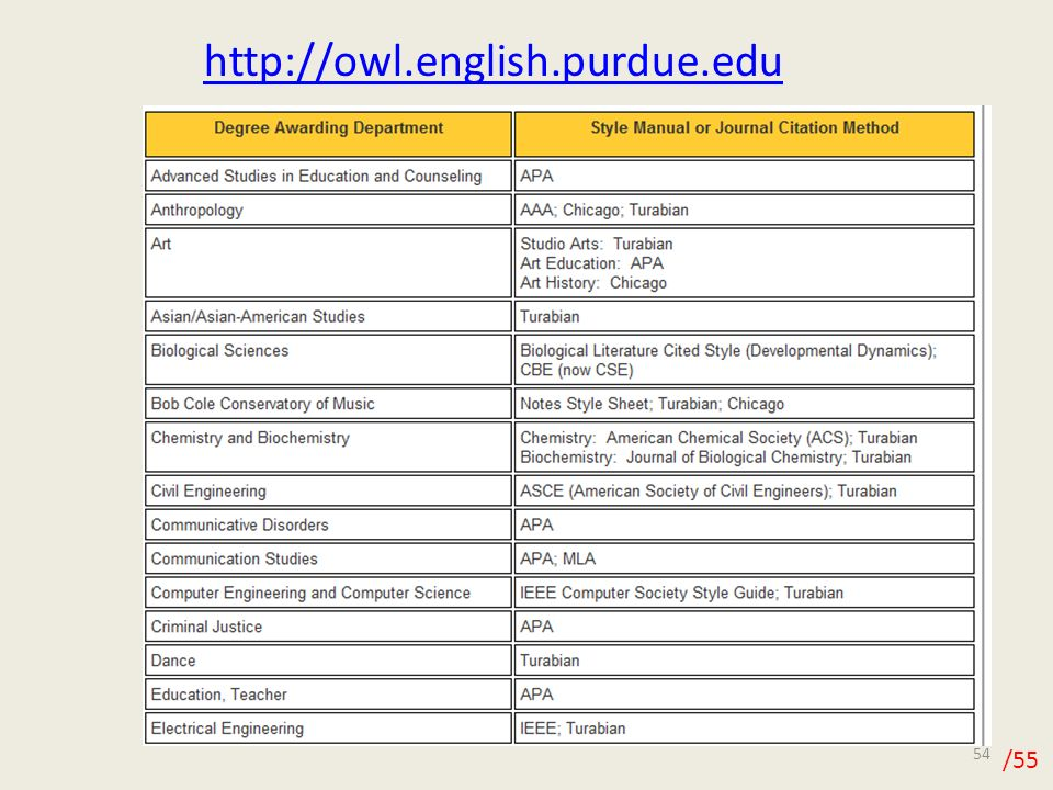 apa format purdue owl This is a direct copy of purdue owl's apa style presentation i have uploaded it to embed on my class lms please visit purdue's site:.