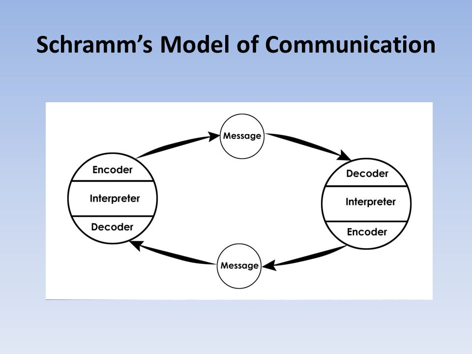 models of communication A model of the communication process which describes the ways in which people (creators and consumers of messages) create and intepret messages using language and media.