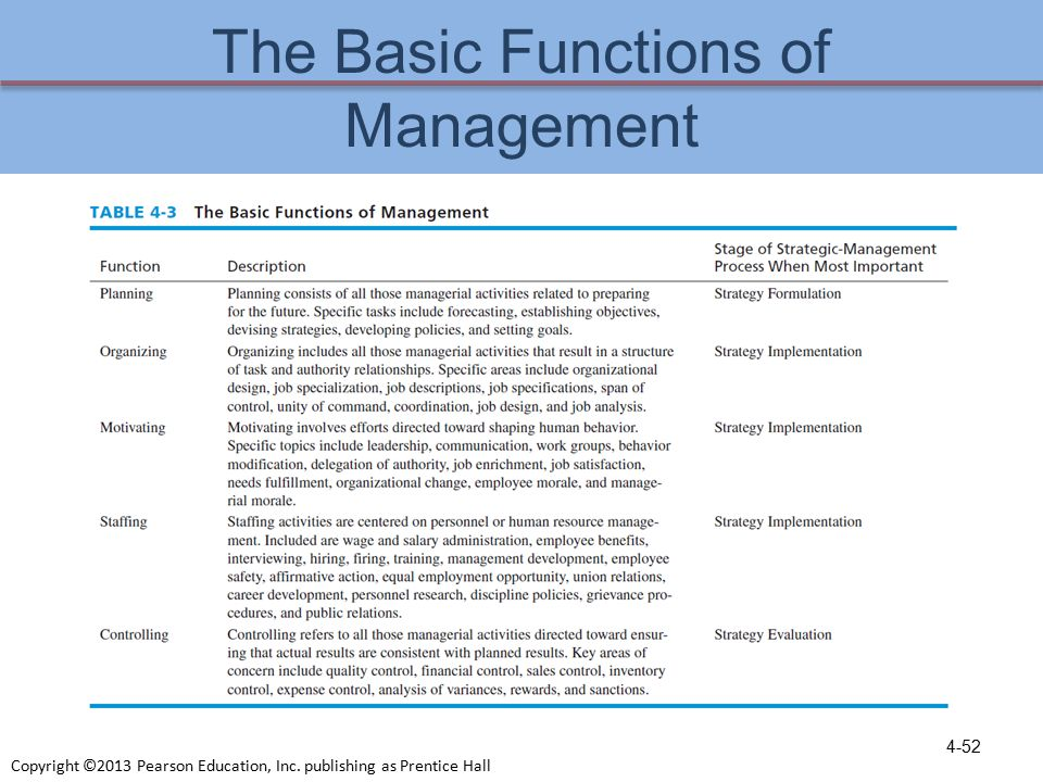 basic functions of a network management Introduction to management set 1 question 1 to 10 is really a great work and the way in which u r sharing the knowledge is excellentthanks for helping me to understand basic conceptsthanks for your informative data communication and computer network ( 3.