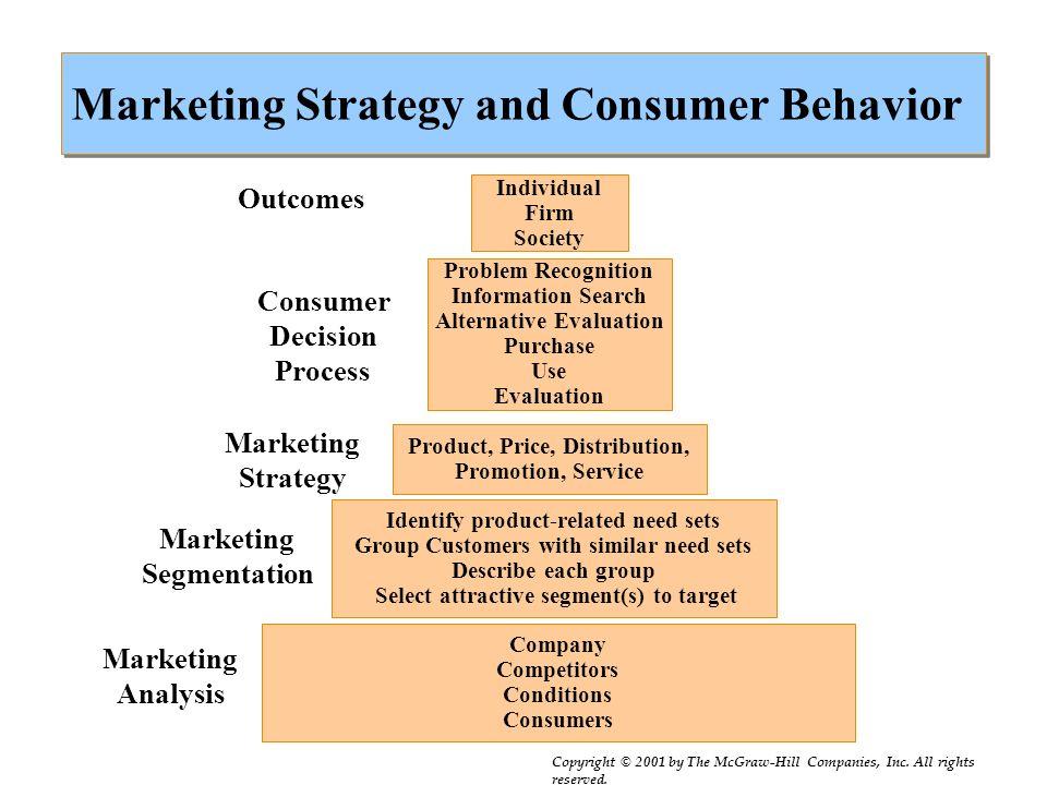 marketing strategy essay