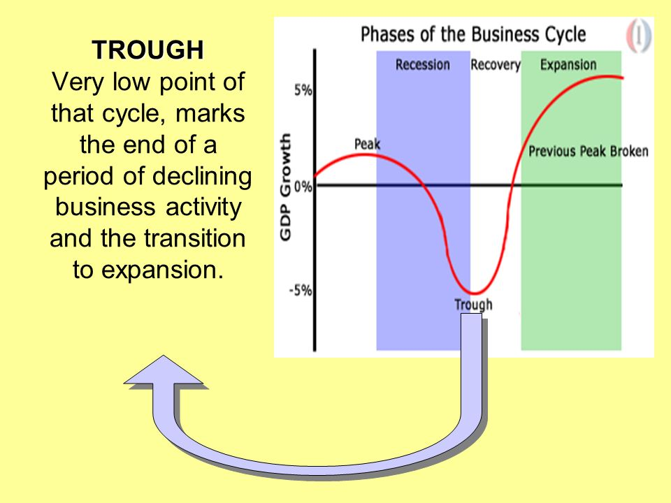 business cycle a business cycle reflects the rise and fall of economic activity five stages. Black Bedroom Furniture Sets. Home Design Ideas