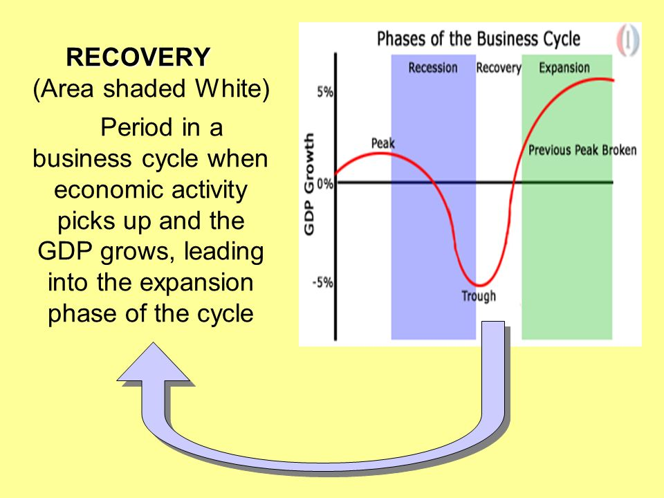 what is the business cycle The business cycle or trade cycle is a permanent feature of market economies: gross domestic product (gdp) fluctuates as booms and recessions succeed each the highest point on the business cycle is called a peak, which is followed by a downturn or downswing or a period of contraction.