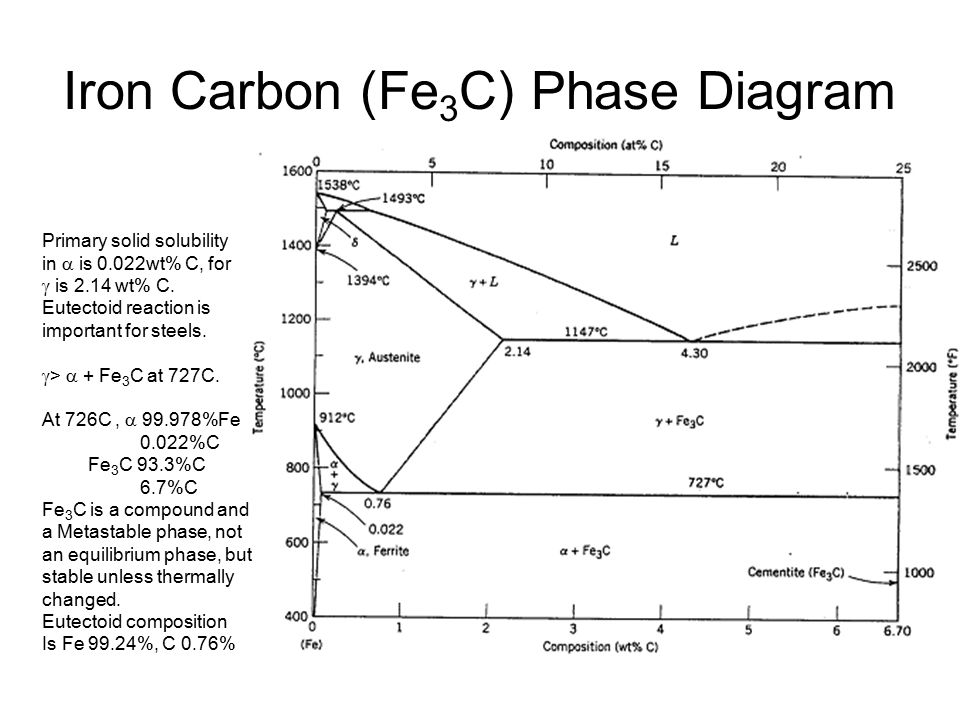 the iron carbon diagram Why does the upper transformation temp (ac3) slope down to meet the ac1 line i see that ac1 (pearlite) remains at a constant temperature across the diagram.